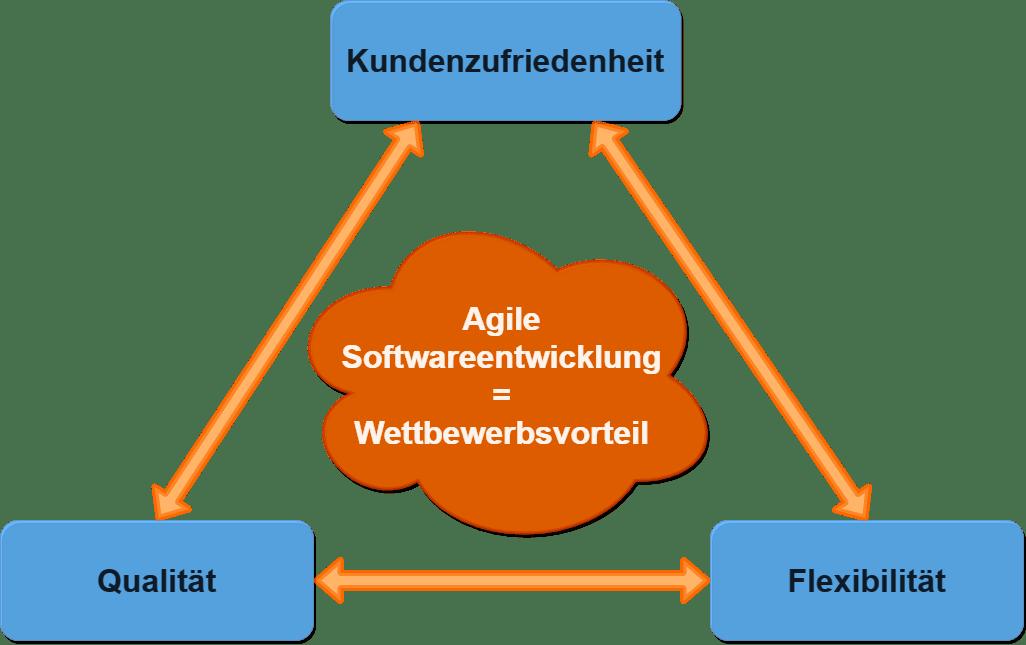 Agile Methoden der Softwareentwicklung und Qualitätsmanagement – wie passt das zusammen?